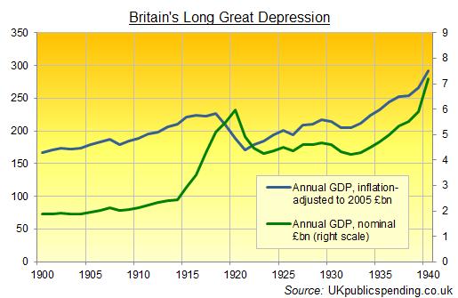La grande depression de la grande bretagne