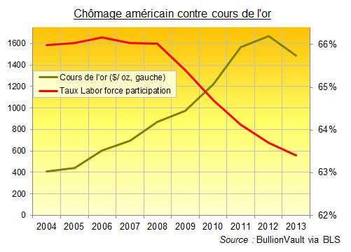 Chômage aux Etats-Unis contre le cours de l'or
