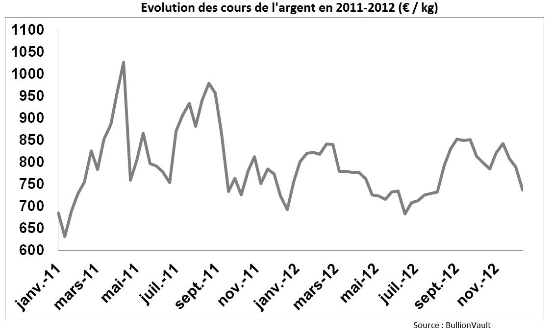 Cours de l'argent en euros par kilo
