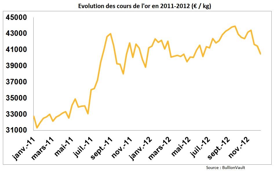 Cours de l'or en euros par kilo