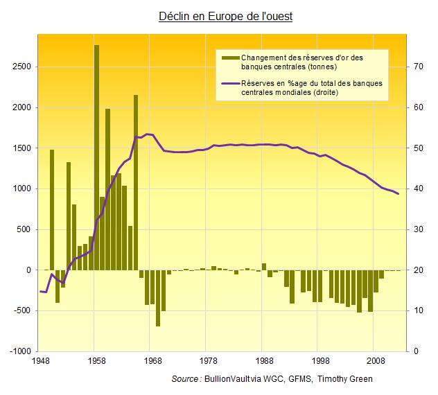 Déclin des réserves d'or des banques centrales d'Europe de l'ouest