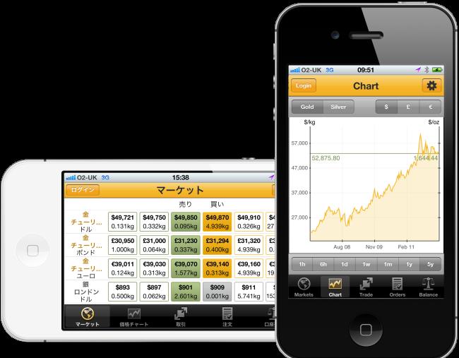 Application iPhone pour BullionVault