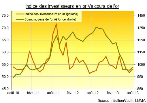 Indice des investisseurs en or contre les cours de l'or en euros