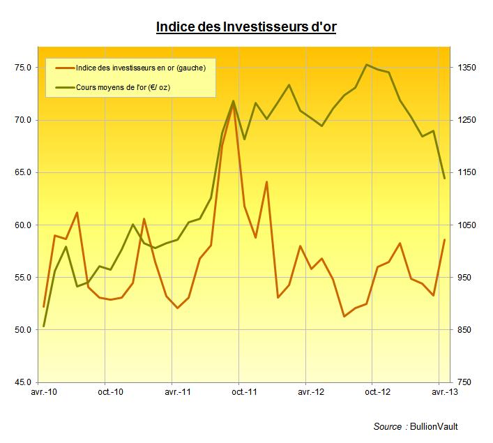 Indice des Investisseurs en or pour avril 2013