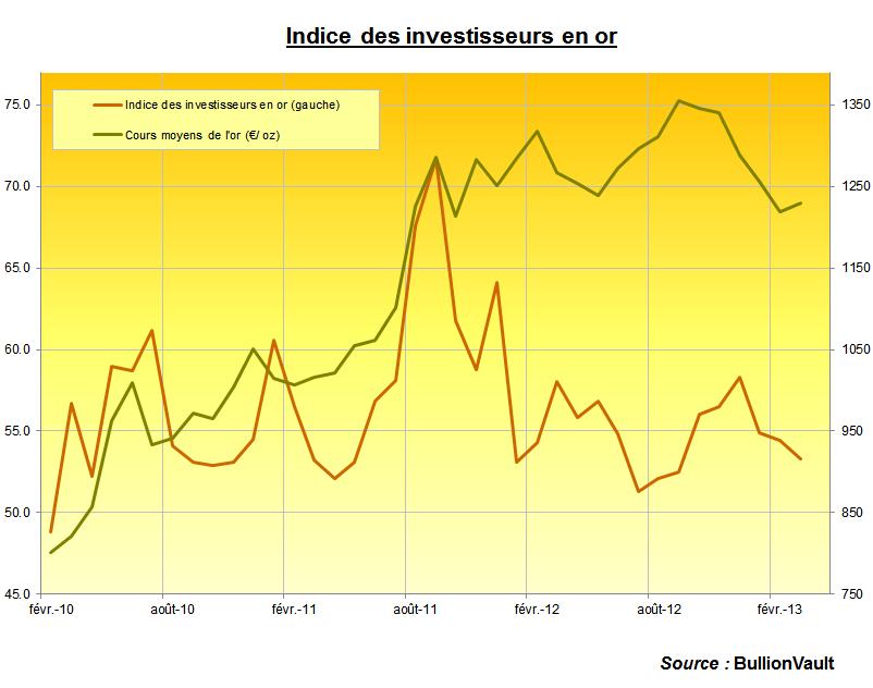 Indice des Investisseurs en or pour mars 2013