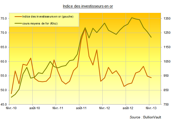 Graphique de l'évolution de l'indice des investisseurs en or