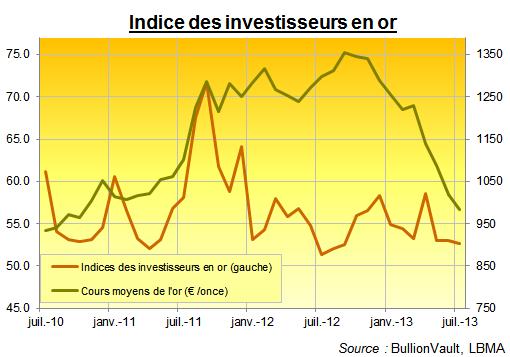 Indice des investisseurs en or pour juillet 2013
