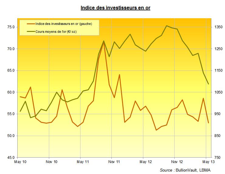 Indice des investisseurs d'or en mai 2013