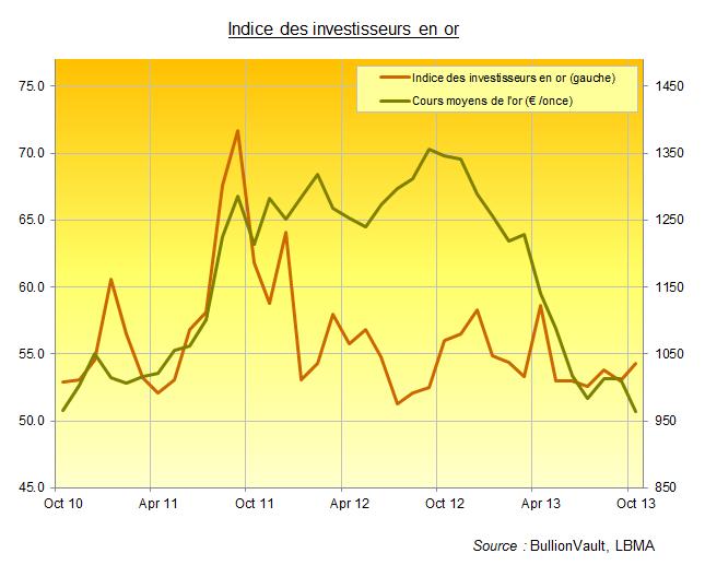 Indice des investisseurs en or de BullionVault