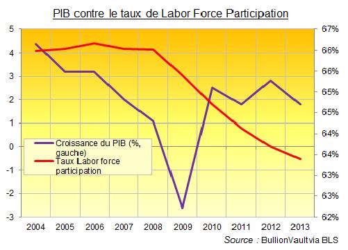 PIB américain contre taux de participation à la main d'oeuvre