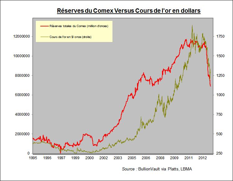 Réserves du Comex contre cours de l'or en dollars