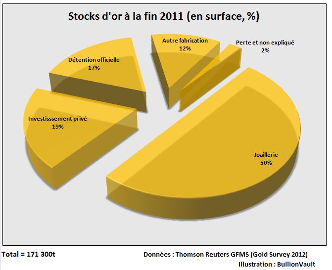 Stock de l'or gold dans le monde entier