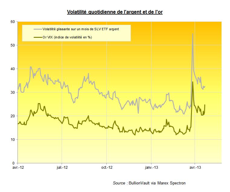 Volatilité de l'argent contre volatilité de l'or