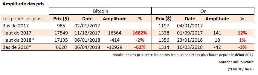 Amplitude des mouvements entre les plus hauts et les plus bas, Bitcoin et or, BullionVault