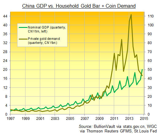 PIB de la Chine contre demande des foyers chinois pour l'or