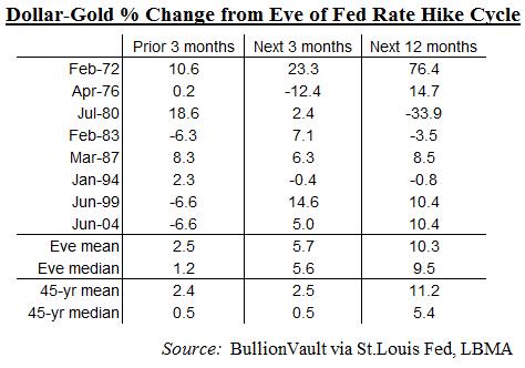 Changement de l'or avec la hausse des taux de la Fed