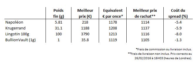 Comparaison pièces d'or et BullionVault