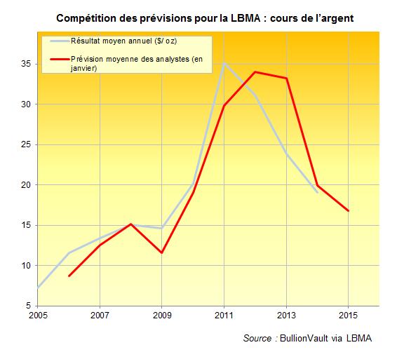 Prévisions des cours de l'argent, LBMA, BullionVault