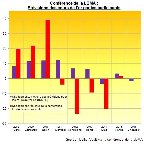Prévisions des cours de l'or à la conférence 2015 de la LBMA