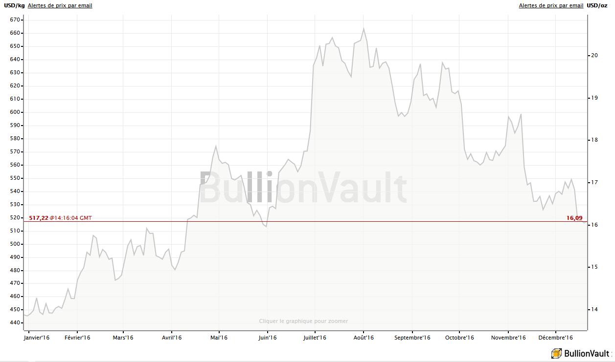 Evolution des cours de l'argent en dollars en 2016, BullionVault