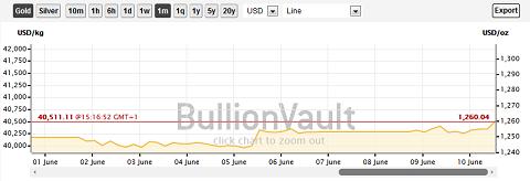 Graphique des cours de l'or en dollars/ once