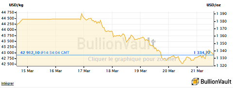 Cours de l'or en dollars par once au 21 mars 2014