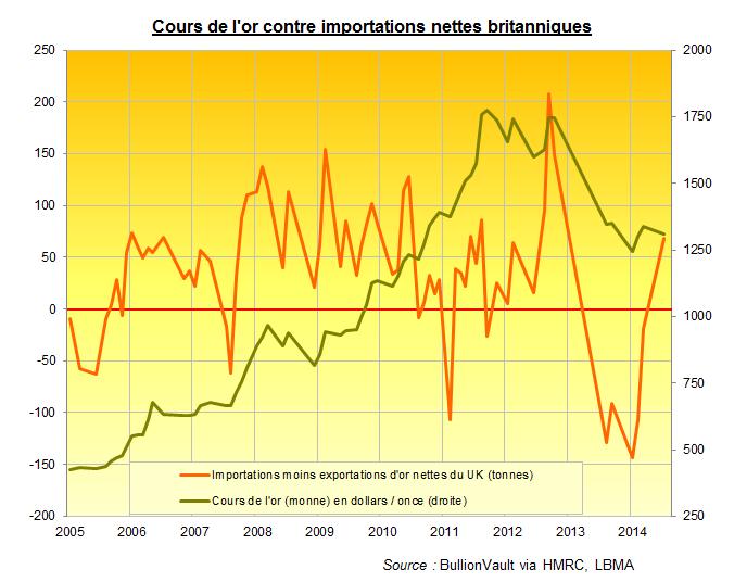 Cours de l'or contre importations nettes britanniques, BullionVault