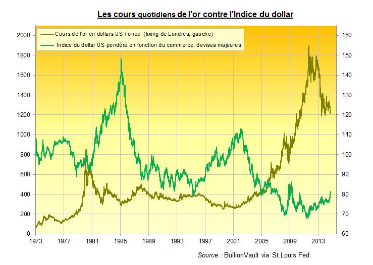 Cours quotidients de l'or contre l'indice du dollar