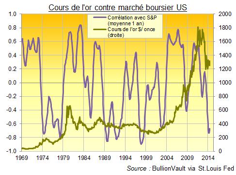 Marché boursier américain contre cours de l'or