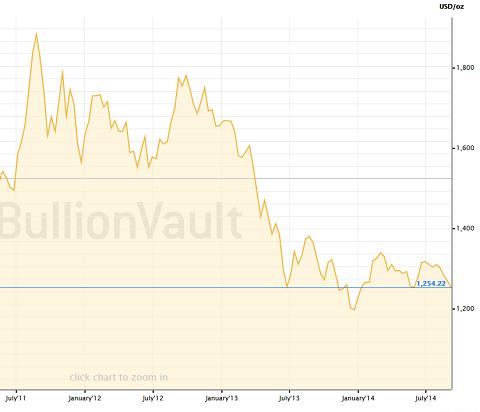 Cours de l'or en dollars pour ces trois dernières années