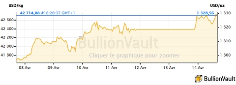 Cours de l'or en dollars