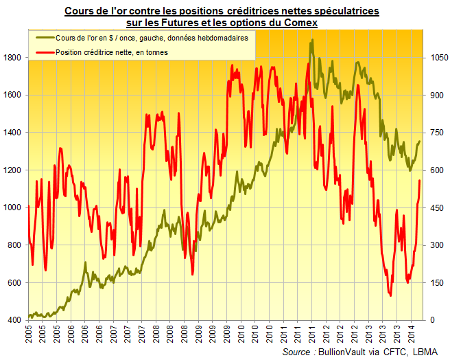 Cours de l'or contre les positions créditrices nettes spéculatricessur les Futures et les options du Comex