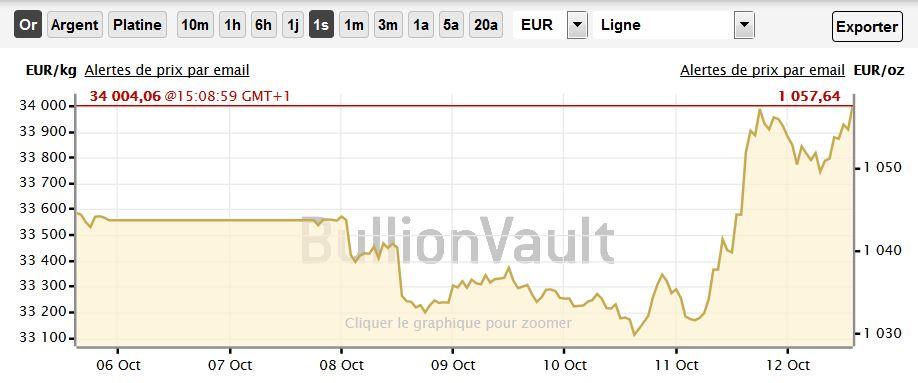 Cours de l'or en euros pour la semaine, BullionVault