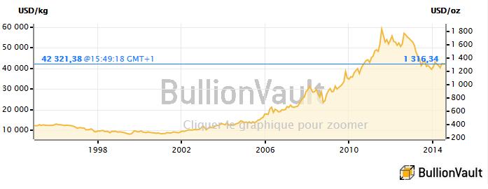 Cours de l'or sur 20 ans, BullionVault
