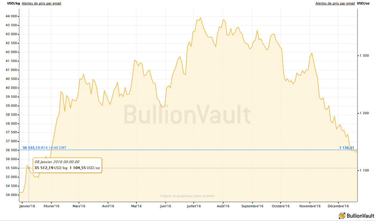 Evolution des cours de l'or en dollars en 2016, BullionVault