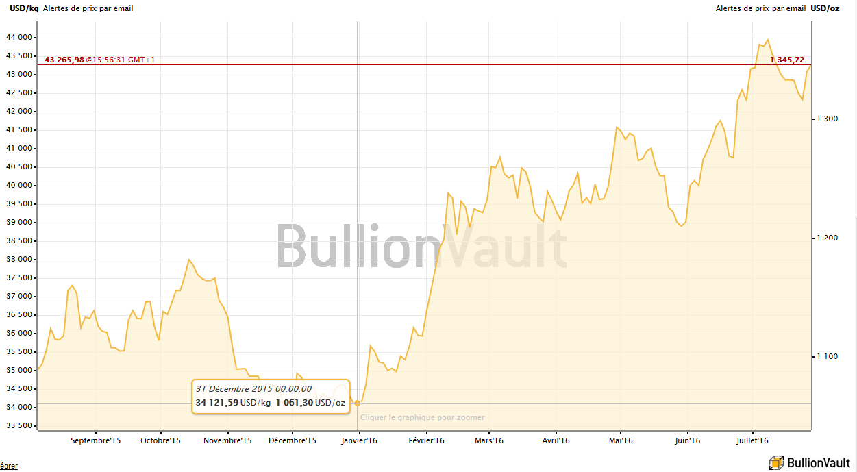 Cours de l'or en dollars US en 2016, BullionVault
