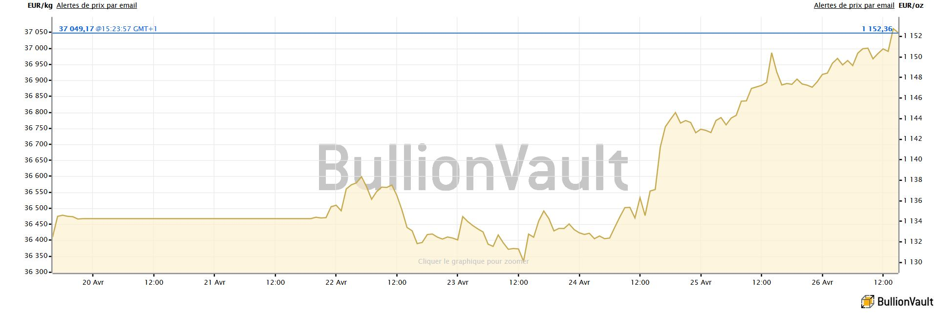 Cours de l'or en euros par once, gain sur la semaine, BullionVault