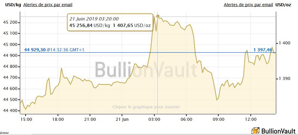 Cours de l'or en dollars perçant les 1400 dollars l'once, BullionVault