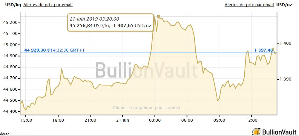 Or.bullionvault.fr