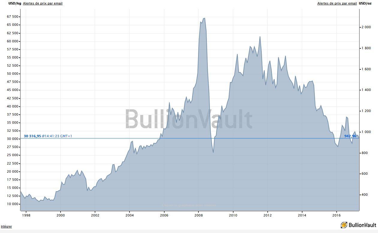 Cours du platine depuis 20 ans, BullionVault