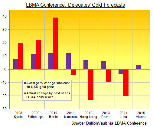 Prévisions des cours de l'or par les participants de la LBMA
