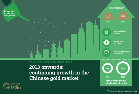 Demande d'or en Chine