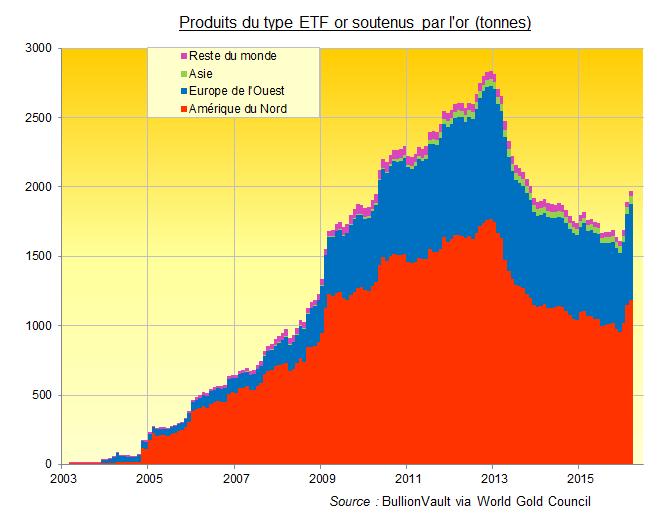 Réserve des ETF or dans le monde