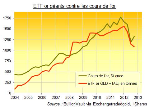 ETF or contre les cours de l'or