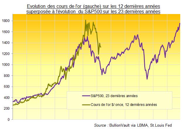 Evolution des cours de l'or superposée à l'évolution des S&P500