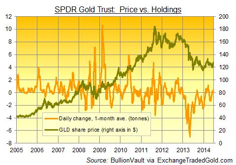 ETF SPDR : prix contre réserves