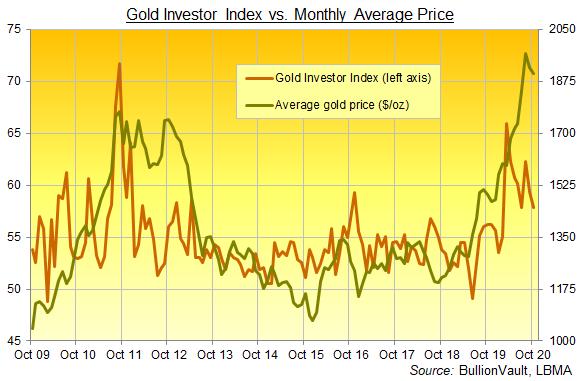 Graphique de l'indice des investisseurs en or, série complète jusqu'en octobre 2020. Source : BullionVault