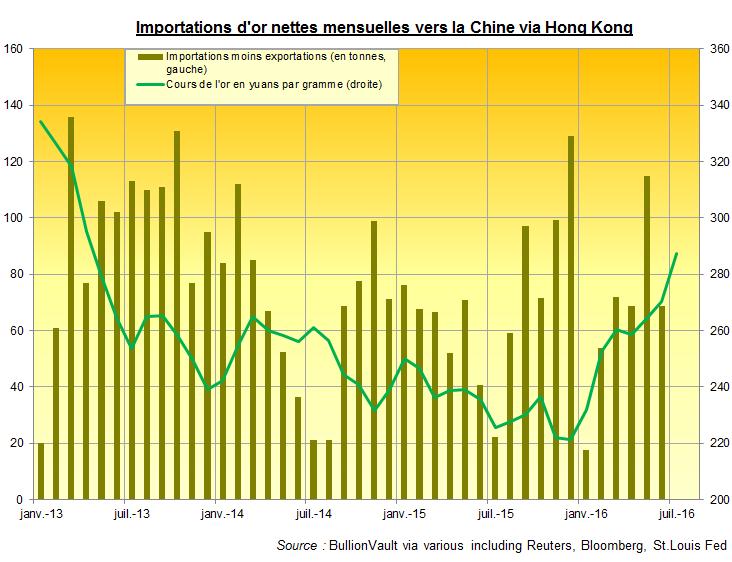 Importations d'or vers la Chine via Hong Kong, BullionVault