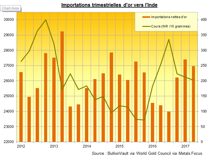 Importations d'or vers l'Inde