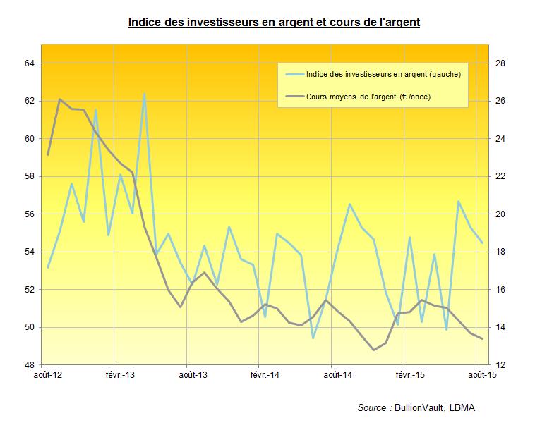 Indice des investisseurs en argent pour août 2015, BullionVault
